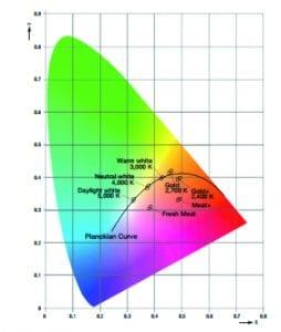 Curva Planck