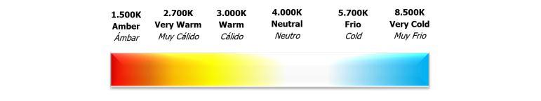 Usos de la temperatura de color en la iluminación