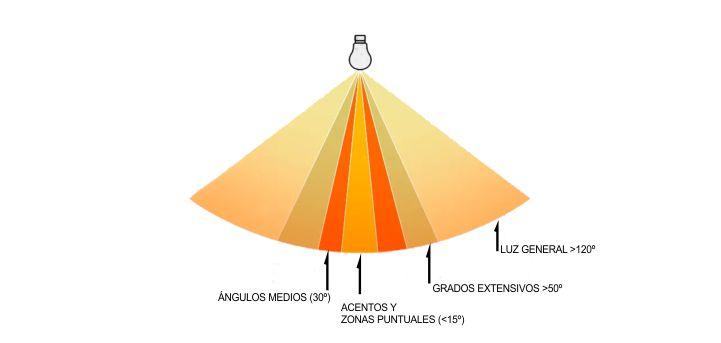 Que es el ángulo de apertura de un led
